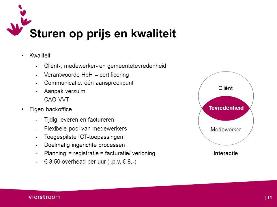 | 11 Kwaliteit -Cliënt-, medewerker- en gemeentetevredenheid -Verantwoorde HbH – certificering -Communicatie: één aanspreekpunt -Aanpak verzuim -CAO V