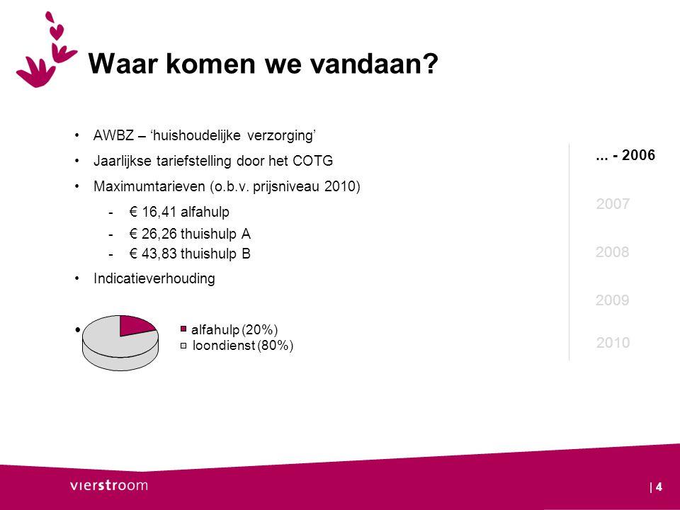 Waar komen we vandaan? AWBZ – 'huishoudelijke verzorging' Jaarlijkse tariefstelling door het COTG Maximumtarieven (o.b.v. prijsniveau 2010) -€ 16,41 a