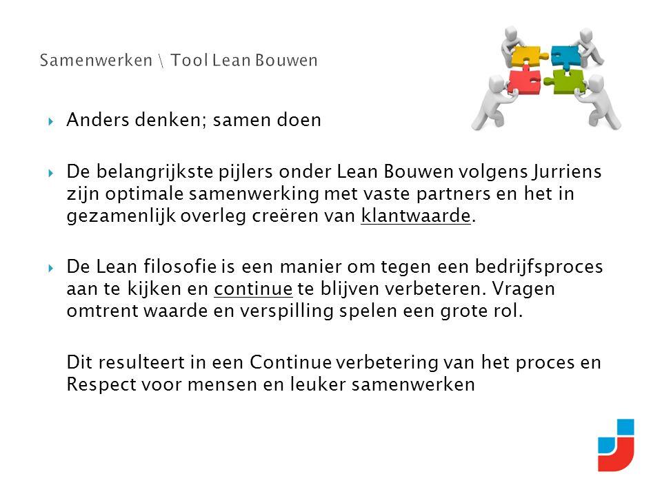  Anders denken; samen doen  De belangrijkste pijlers onder Lean Bouwen volgens Jurriens zijn optimale samenwerking met vaste partners en het in gezamenlijk overleg creëren van klantwaarde.