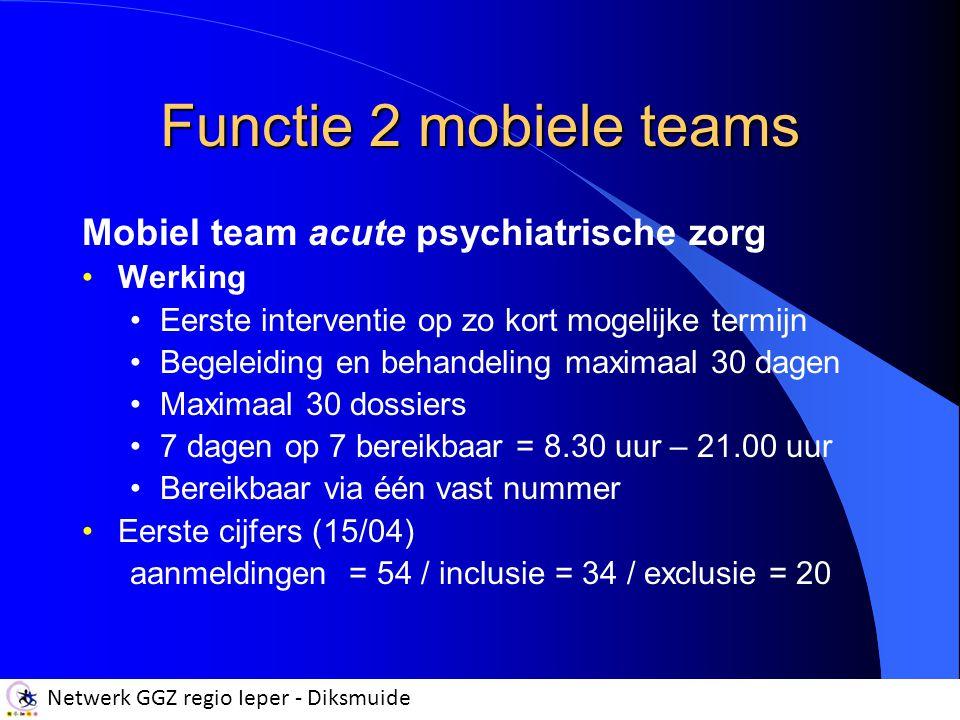 Netwerk GGZ regio Ieper - Diksmuide Functie 2 mobiele teams Mobiel team acute psychiatrische zorg Werking Eerste interventie op zo kort mogelijke termijn Begeleiding en behandeling maximaal 30 dagen Maximaal 30 dossiers 7 dagen op 7 bereikbaar = 8.30 uur – 21.00 uur Bereikbaar via één vast nummer Eerste cijfers (15/04) aanmeldingen = 54 / inclusie = 34 / exclusie = 20