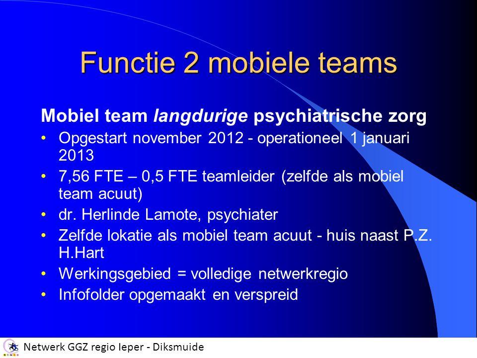 Netwerk GGZ regio Ieper - Diksmuide Functie 2 mobiele teams Mobiel team langdurige psychiatrische zorg Werking Individueel zoveel als kan (80 %) Intensief indien nodig (20 %) Bereikbaar: Elke werkdag = 8.30 uur - 19.30 uur Zaterdag = 8.30 uur – 17.00 uur Caseload op kruissnelheid = 160 cliënten Bereikbaar via één vast nummer Eerste cijfers (15/04) Begeleidingen = 117 cliënten (o.a.