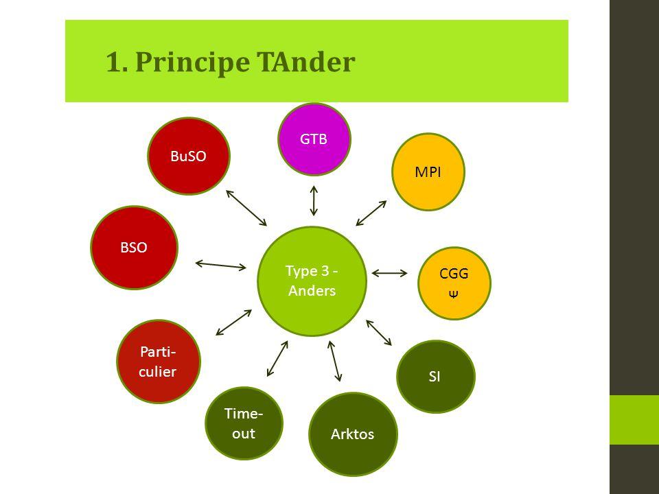 Opleidingsvorm 1, type 3: Algemene en sociale vorming (ASV) Sociaal maatschappelijke training Begeleid werken .