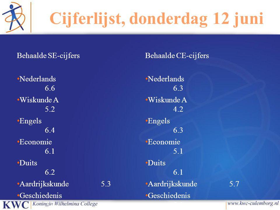 Cijferlijst, donderdag 12 juni Behaalde SE-cijfers Nederlands 6.6 Wiskunde A 5.2 Engels 6.4 Economie 6.1 Duits 6.2 Aardrijkskunde5.3 Geschiedenis 7.0 Combinatiecijfer7 Behaalde CE-cijfers Nederlands 6.3 Wiskunde A 4.2 Engels 6.3 Economie 5.1 Duits 6.1 Aardrijkskunde5.7 Geschiedenis 5.1 Gemiddelde examen:net genoeg…