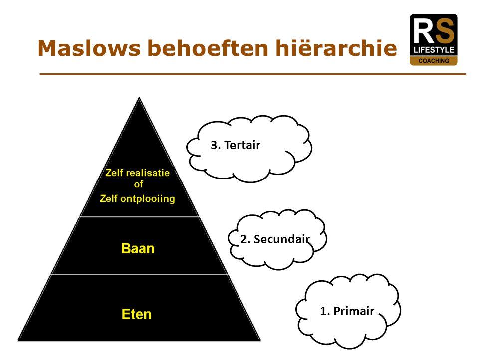 Maslows behoeften hiërarchie 3. Tertair 2. Secundair 1. Primair
