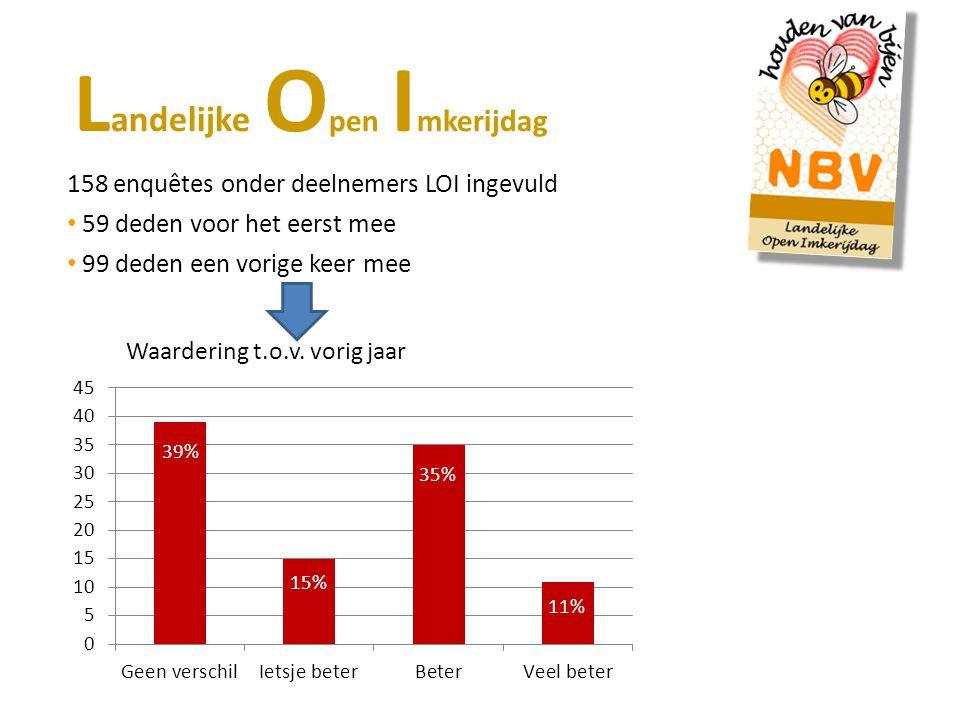 158 enquêtes onder deelnemers LOI ingevuld 59 deden voor het eerst mee 99 deden een vorige keer mee L andelijke O pen I mkerijdag