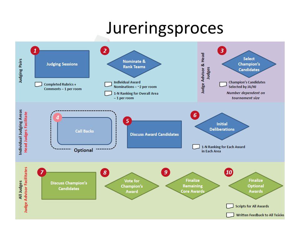 Jureringsproces 16