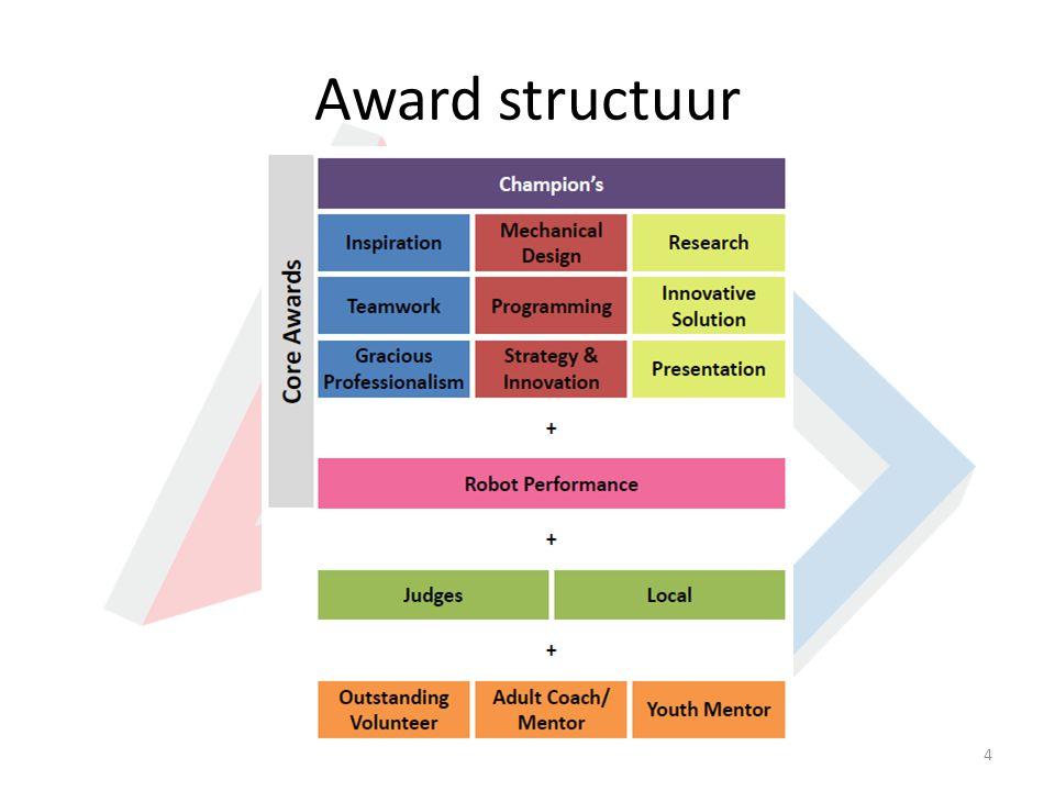 Award structuur 4