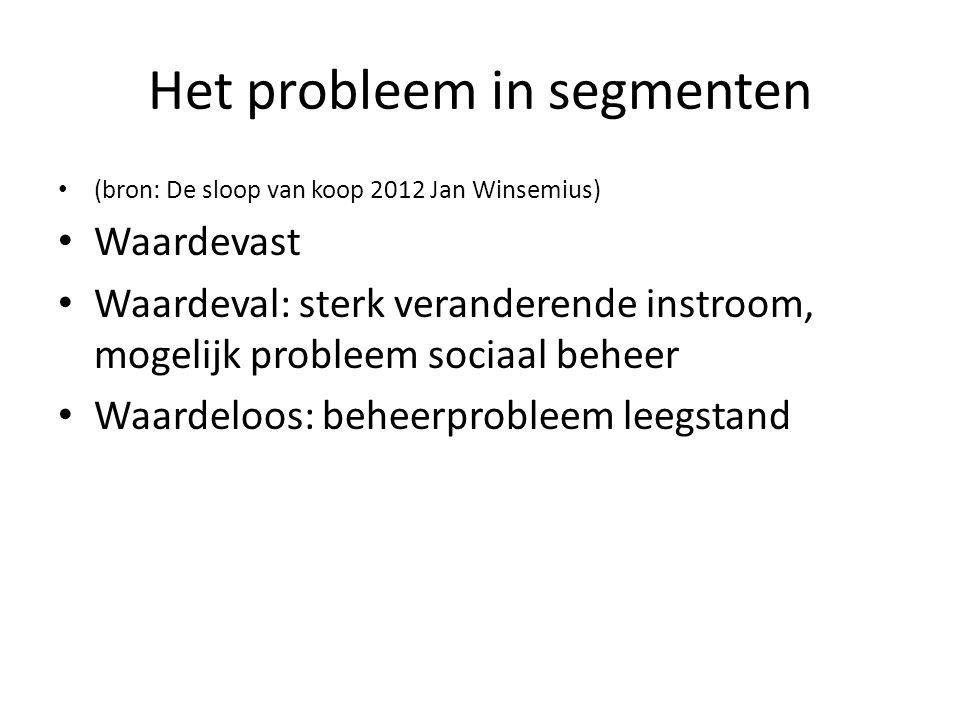 Het probleem in segmenten (bron: De sloop van koop 2012 Jan Winsemius) Waardevast Waardeval: sterk veranderende instroom, mogelijk probleem sociaal be
