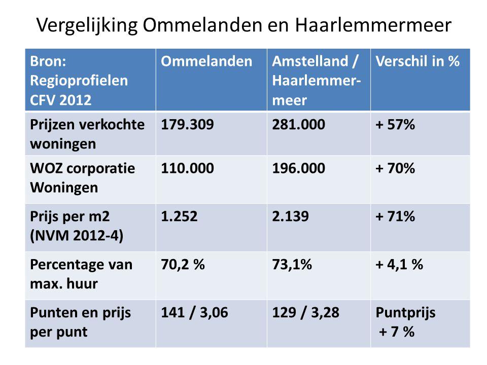 Vergelijking Ommelanden en Haarlemmermeer Bron: Regioprofielen CFV 2012 OmmelandenAmstelland / Haarlemmer- meer Verschil in % Prijzen verkochte woning