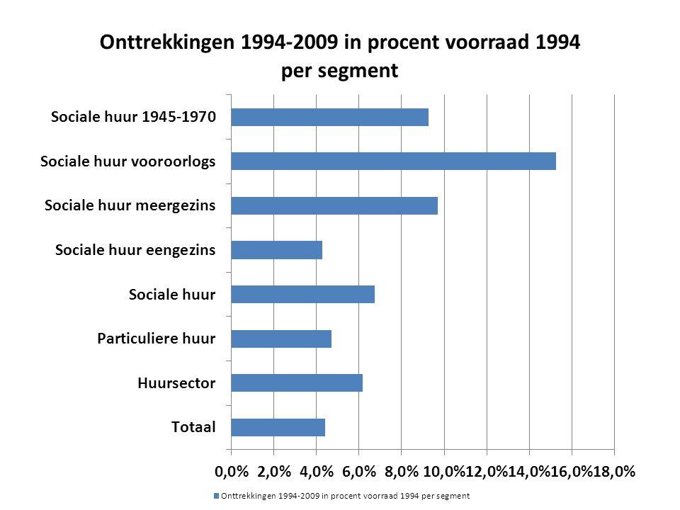 Vergelijking Ommelanden en Haarlemmermeer Bron: Regioprofielen CFV 2012 OmmelandenAmstelland / Haarlemmer- meer Verschil in % Prijzen verkochte woningen 179.309281.000+ 57% WOZ corporatie Woningen 110.000196.000+ 70% Prijs per m2 (NVM 2012-4) 1.2522.139+ 71% Percentage van max.
