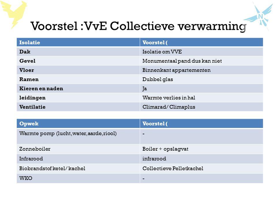 Voorstel :VvE Collectieve verwarming IsolatieVoorstel ( DakIsolatie om VVE GevelMonumentaal pand dus kan niet VloerBinnenkant appartementen RamenDubbe