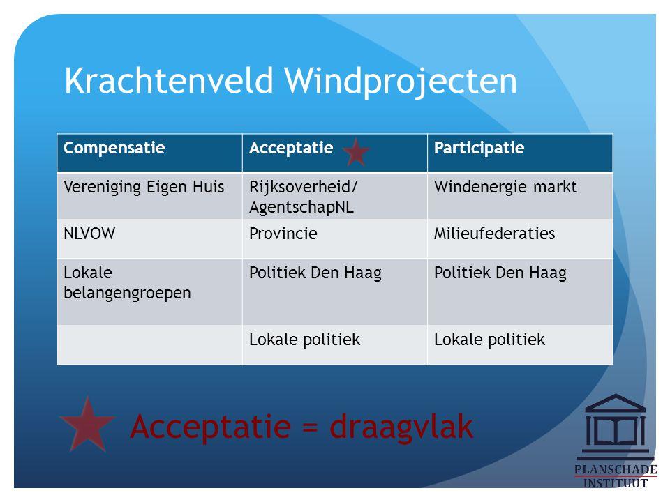 Krachtenveld Windprojecten CompensatieAcceptatieParticipatie Vereniging Eigen HuisRijksoverheid/ AgentschapNL Windenergie markt NLVOWProvincieMilieufe