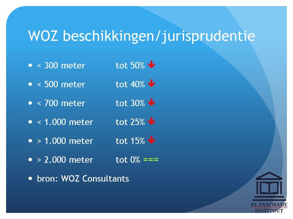 WOZ beschikkingen/jurisprudentie < 300 metertot 50%  < 500 metertot 40%  < 700 metertot 30%  < 1.000 metertot 25%  > 1.000 metertot 15%  > 2.000