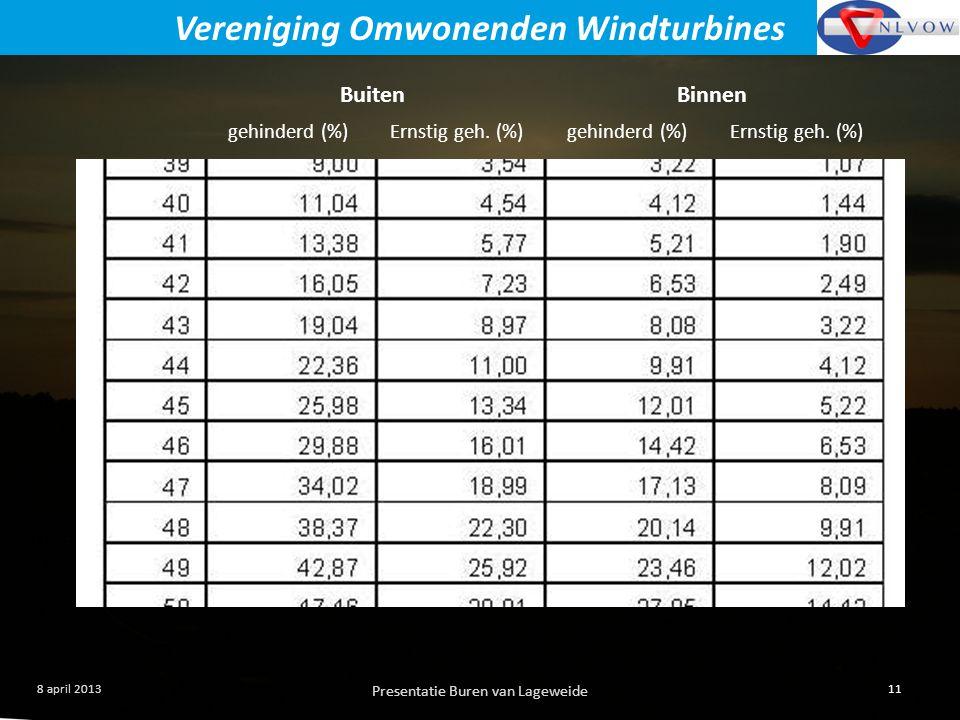 Presentatie Buren van Lageweide 11 8 april 2013 Vereniging Omwonenden Windturbines BuitenBinnen gehinderd (%)Ernstig geh.