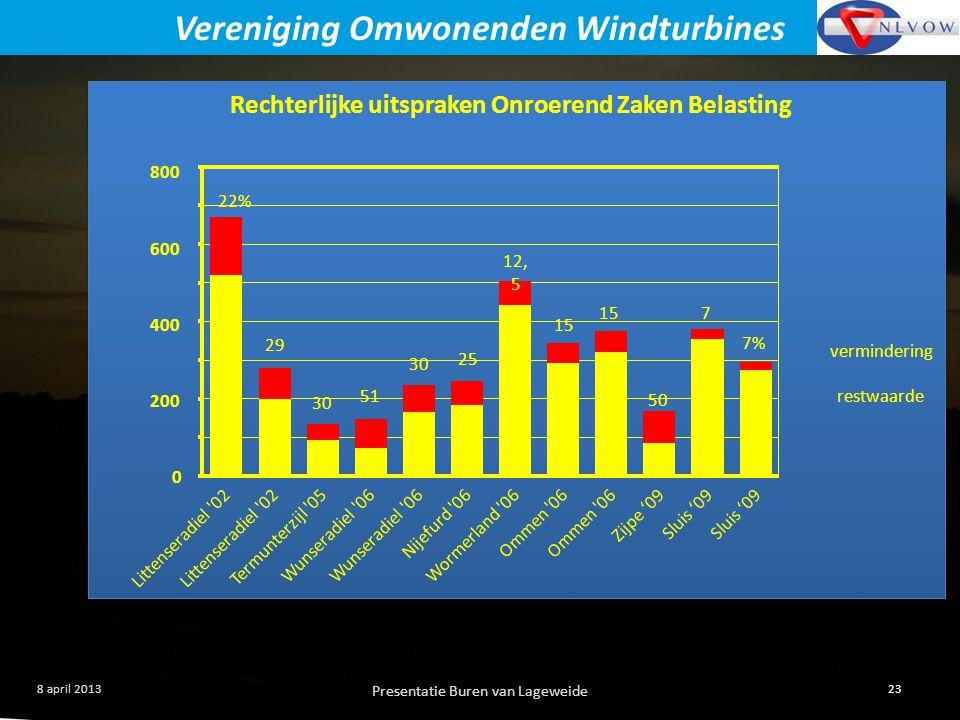 Presentatie Buren van Lageweide 23 8 april 2013 Vereniging Omwonenden Windturbines Vragen.