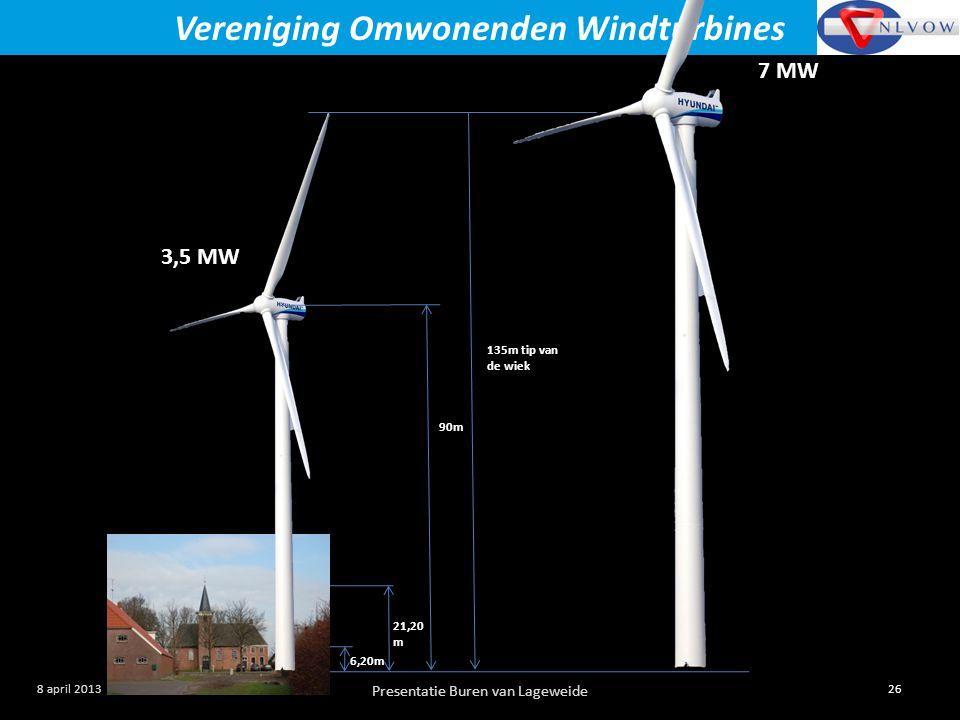 Presentatie Buren van Lageweide 26 8 april 2013 Vereniging Omwonenden Windturbines 6,20m 21,20 m 90m 135m tip van de wiek 3,5 MW 7 MW
