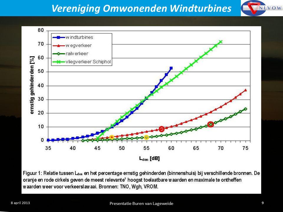 Presentatie Buren van Lageweide 9 8 april 2013 Vereniging Omwonenden Windturbines