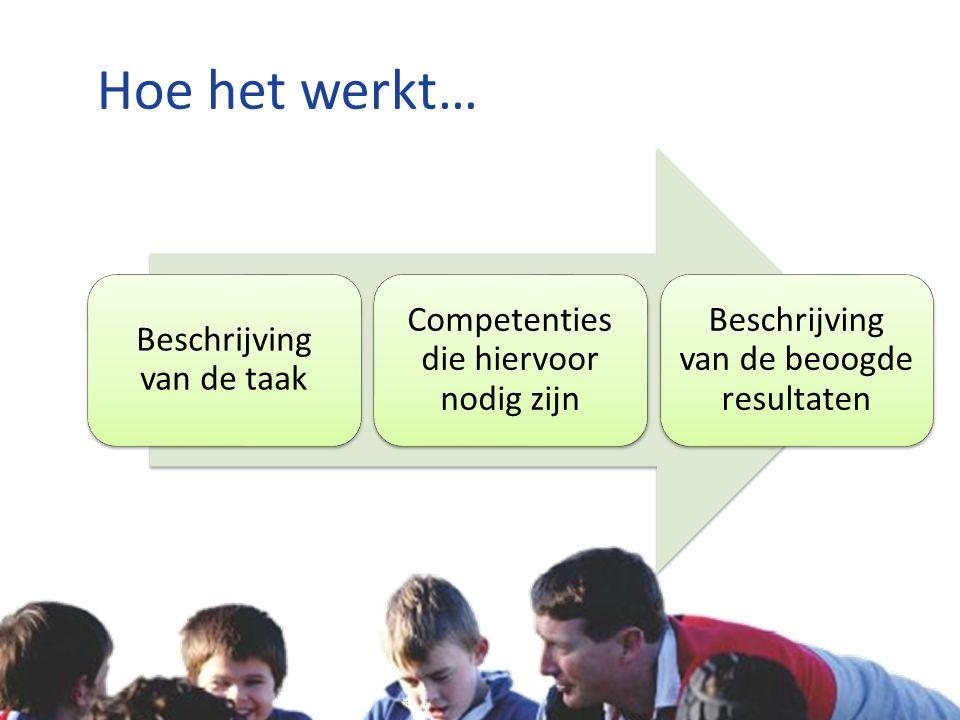 Copyright © Stichting Jeugdsport stichtingjeugdsport.nl Hoe het werkt… Beschrijving van de taak Competenties die hiervoor nodig zijn Beschrijving van de beoogde resultaten