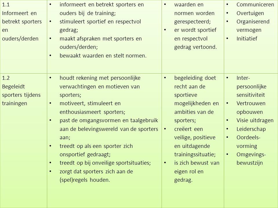 Copyright © Stichting Jeugdsport stichtingjeugdsport.nl