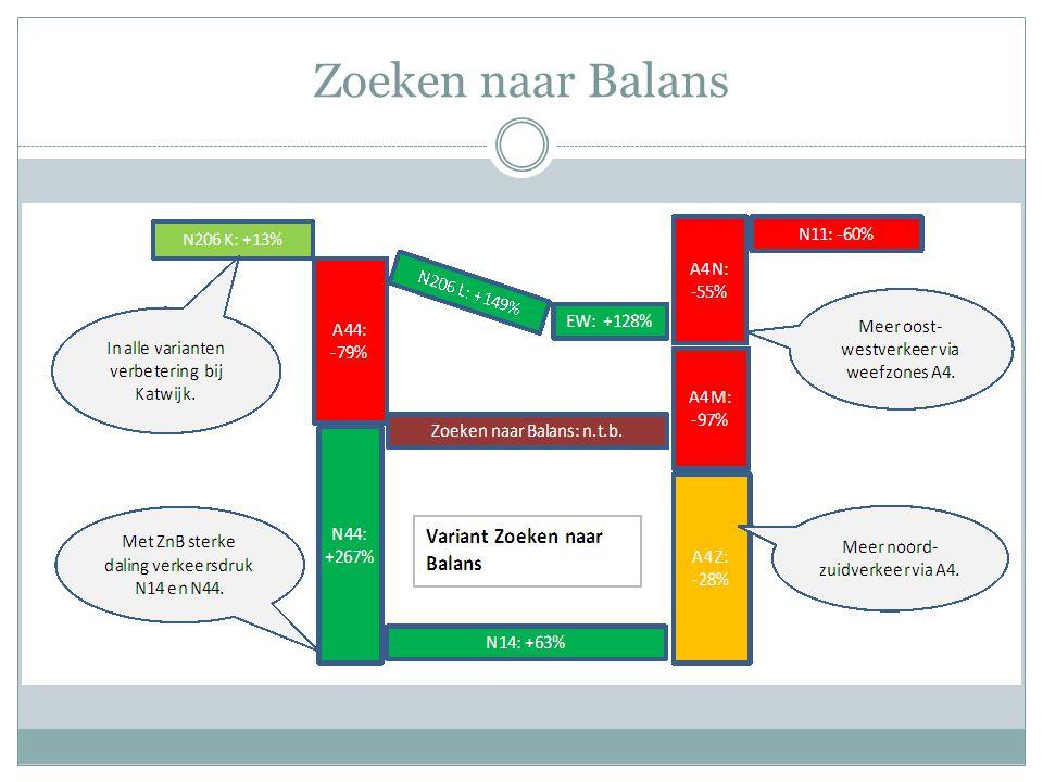Zoeken naar Balans