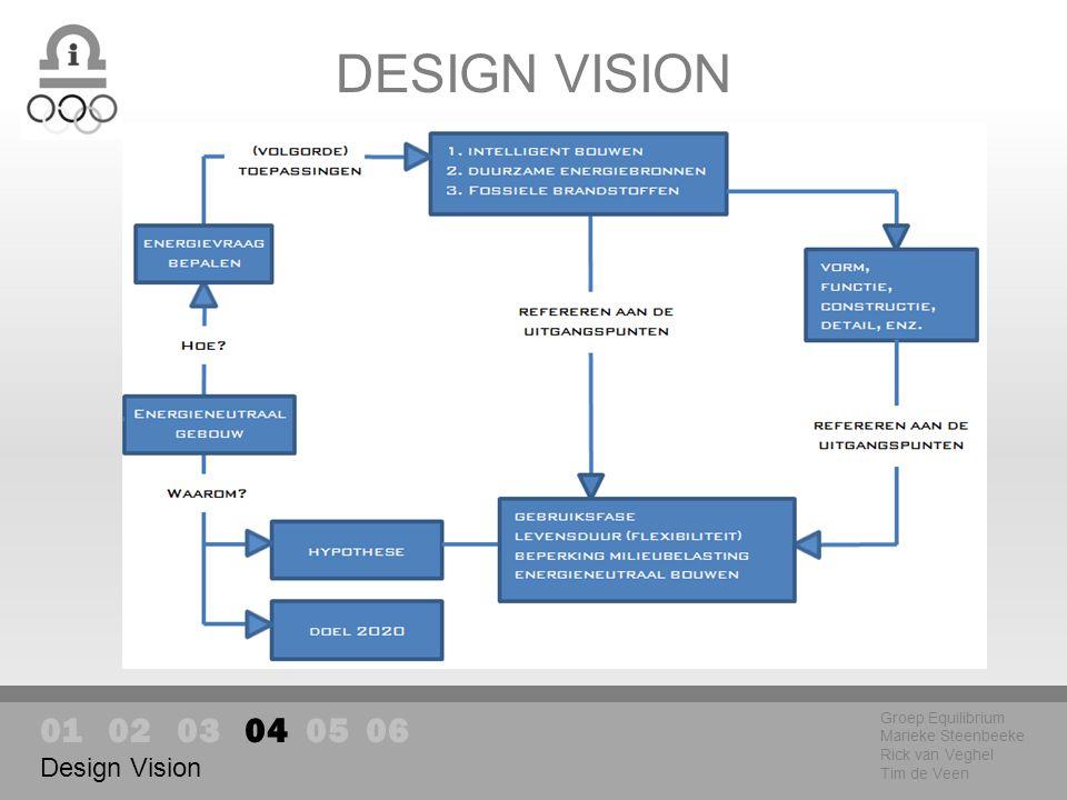 DESIGN VISION Groep Equilibrium Marieke Steenbeeke Rick van Veghel Tim de Veen 01 02 03 04 05 06 Design Vision