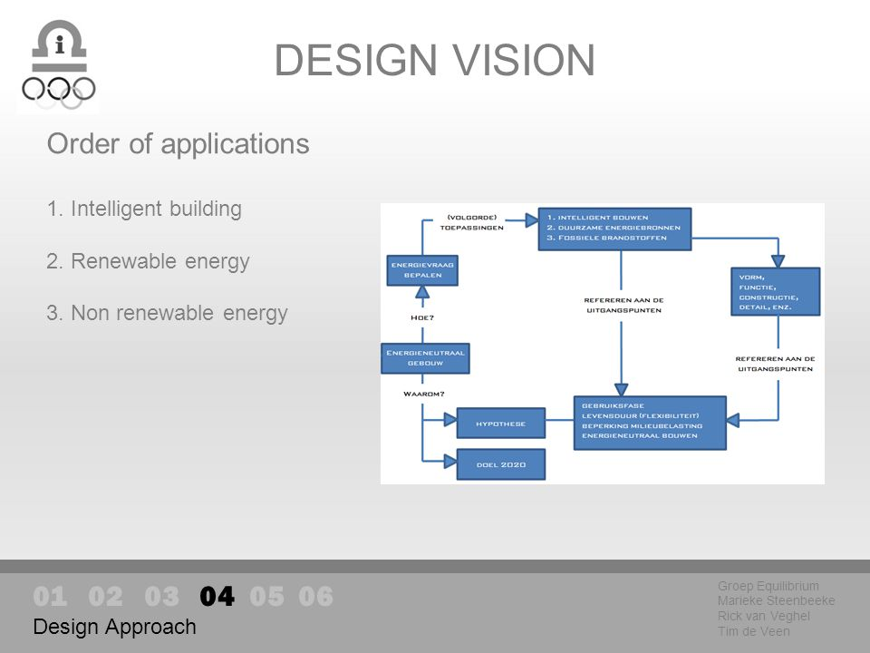 DESIGN VISION Groep Equilibrium Marieke Steenbeeke Rick van Veghel Tim de Veen Design Approach Order of applications 1.