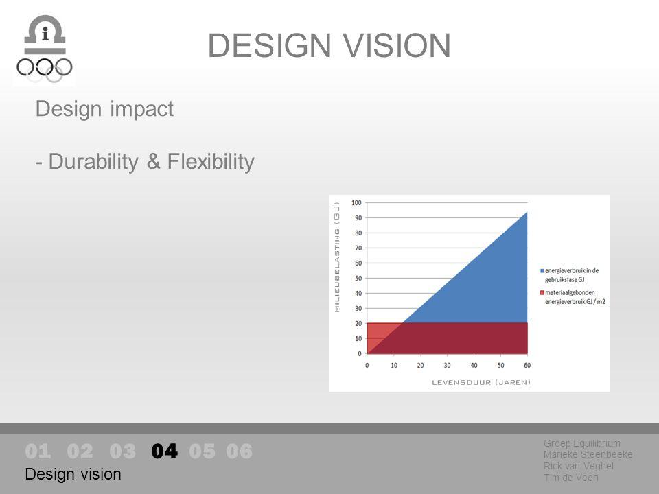 DESIGN VISION Groep Equilibrium Marieke Steenbeeke Rick van Veghel Tim de Veen Design impact - Durability & Flexibility 01 02 03 04 05 06 Design vision