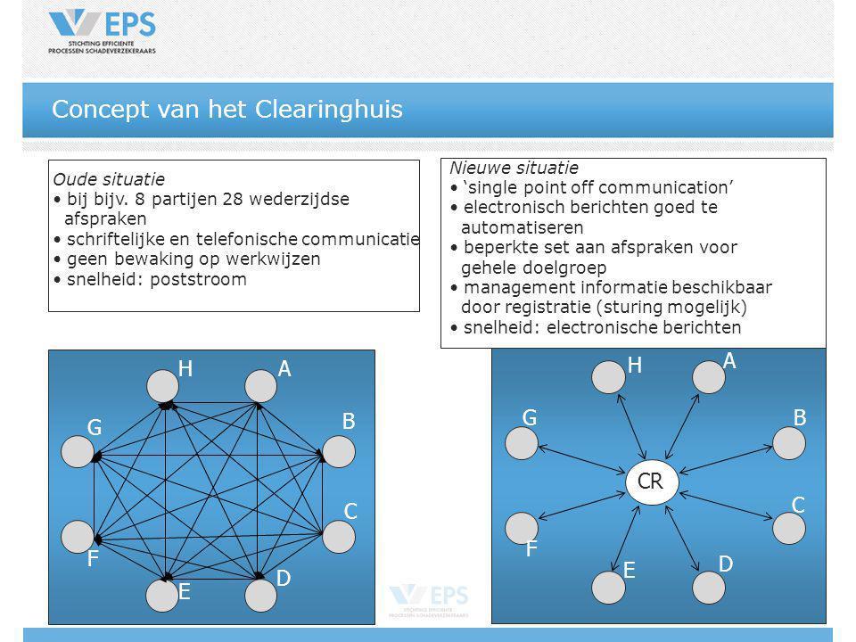 Concept van het Clearinghuis Oude situatie bij bijv. 8 partijen 28 wederzijdse afspraken schriftelijke en telefonische communicatie geen bewaking op w