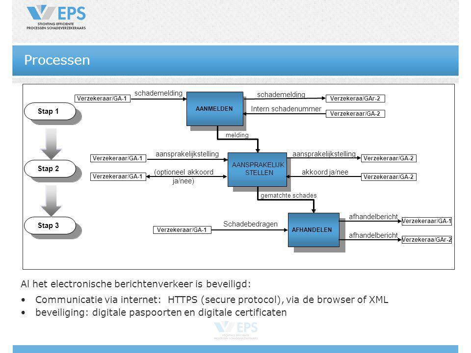 Processen Al het electronische berichtenverkeer is beveiligd: Communicatie via internet: HTTPS (secure protocol), via de browser of XML beveiliging: d