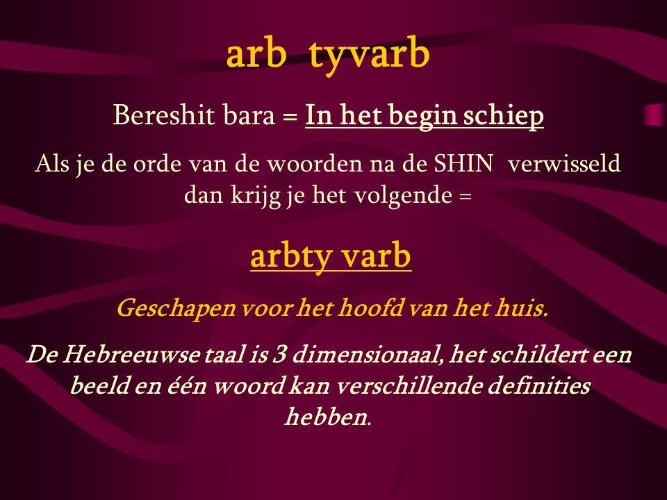 arb tyvarb Bereshit bara = In het begin schiep Als je de orde van de woorden na de SHIN verwisseld dan krijg je het volgende = arbty varb Geschapen vo