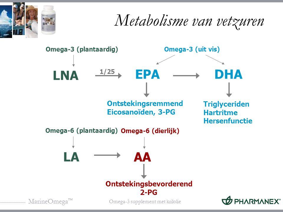 MarineOmega ™ Omega-3 supplement met krilolie Vetzuren en de hedendaagse voeding 0 10 20 30 200019001800(-10.000 ) Totaal vet Verzadigd vet n-6 n-3 Oorspronkelijk had de mens een optimale verhouding omega-6/omega-3 vetzuren (1:1)