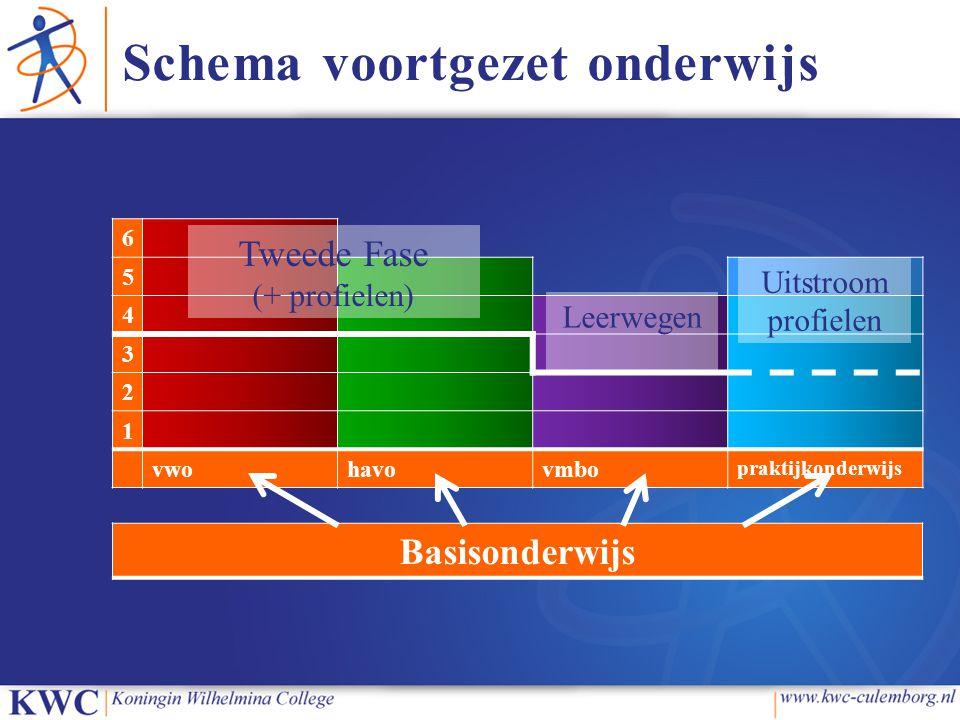 Schema voortgezet onderwijs 6 5 4 3 2 1 vwohavovmbo praktijkonderwijs Basisonderwijs Tweede Fase (+ profielen) Leerwegen Uitstroom profielen