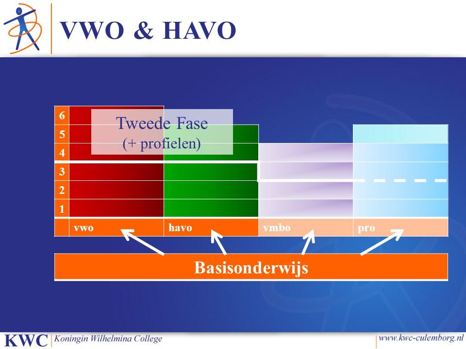 VWO & HAVO 6 5 4 3 2 1 vwohavovmbopro Basisonderwijs Tweede Fase (+ profielen)