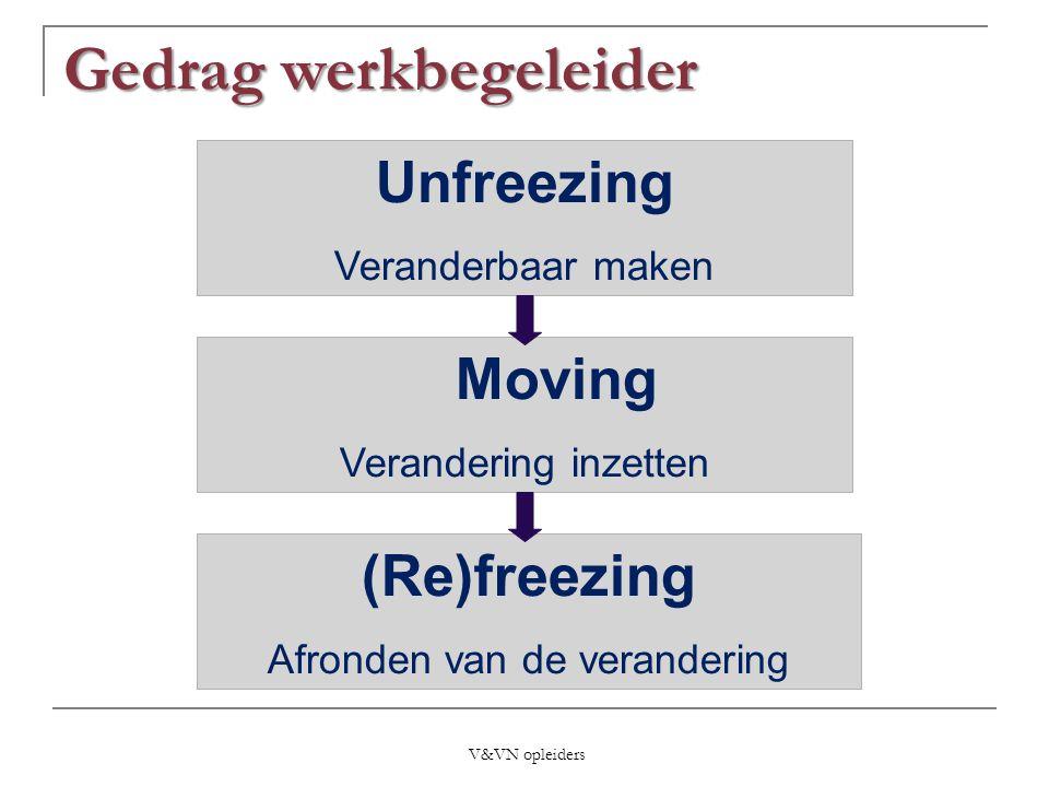 (Re)freezing Afronden van de verandering Unfreezing Veranderbaar maken Moving Verandering inzetten Gedrag werkbegeleider V&VN opleiders