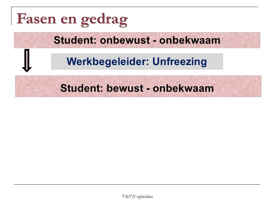Student: bewust - onbekwaam Student: onbewust - onbekwaam Werkbegeleider: Unfreezing V&VN opleiders Fasen en gedrag