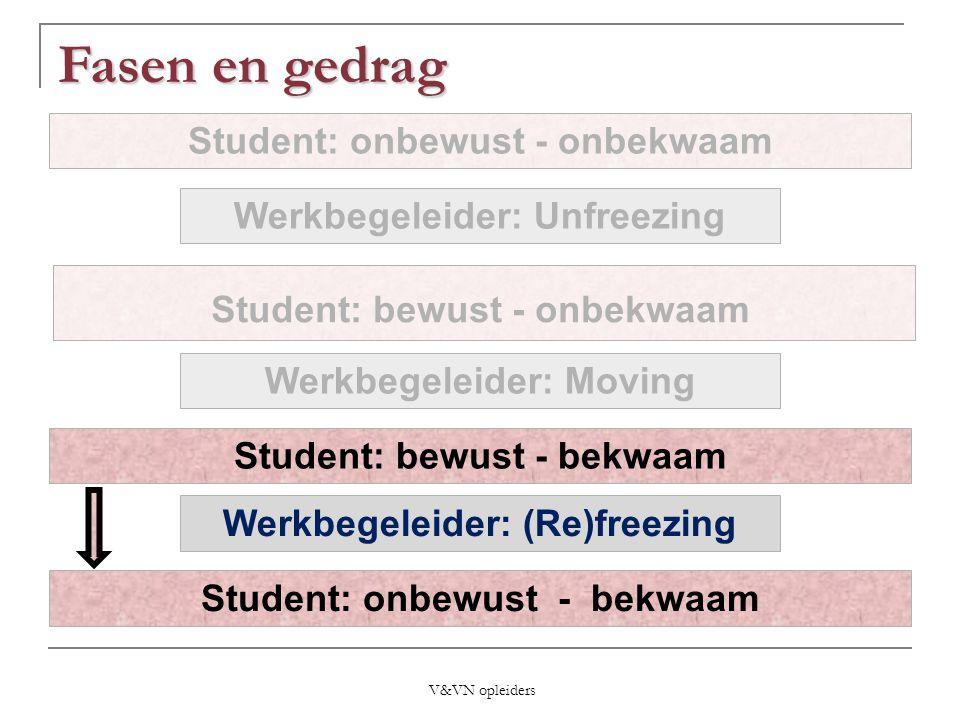 Student: bewust - onbekwaam Student: bewust - bekwaam Student: onbewust - bekwaam Student: onbewust - onbekwaam Werkbegeleider: Unfreezing Werkbegelei