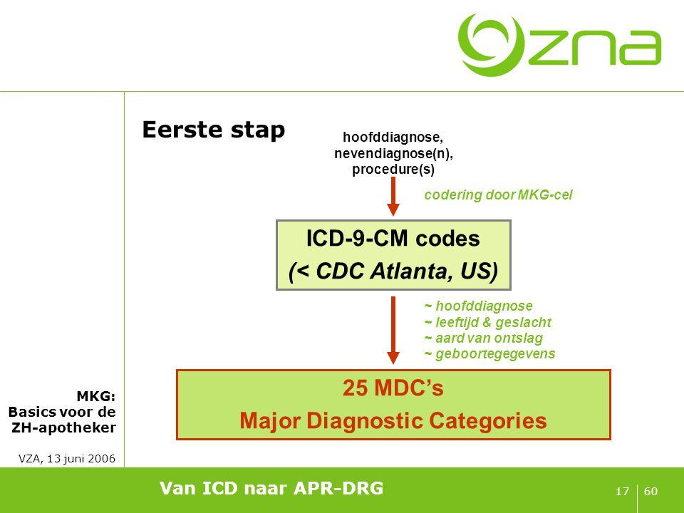 MKG: Basics voor de ZH-apotheker VZA, 13 juni 2006 6017 Van ICD naar APR-DRG Eerste stap hoofddiagnose, nevendiagnose(n), procedure(s) ICD-9-CM codes
