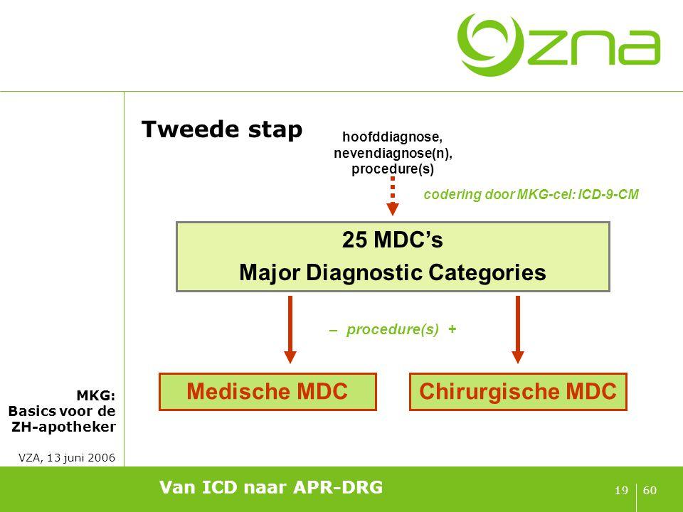 MKG: Basics voor de ZH-apotheker VZA, 13 juni 2006 6019 Van ICD naar APR-DRG Tweede stap hoofddiagnose, nevendiagnose(n), procedure(s) 25 MDC's Major