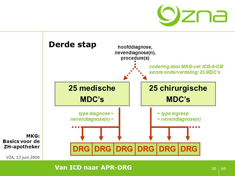 MKG: Basics voor de ZH-apotheker VZA, 13 juni 2006 6020 Van ICD naar APR-DRG Derde stap hoofddiagnose, nevendiagnose(n), procedure(s) codering door MK