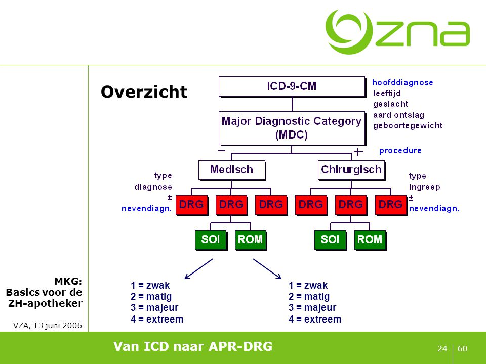 MKG: Basics voor de ZH-apotheker VZA, 13 juni 2006 6024 1 = zwak 2 = matig 3 = majeur 4 = extreem 1 = zwak 2 = matig 3 = majeur 4 = extreem Van ICD na