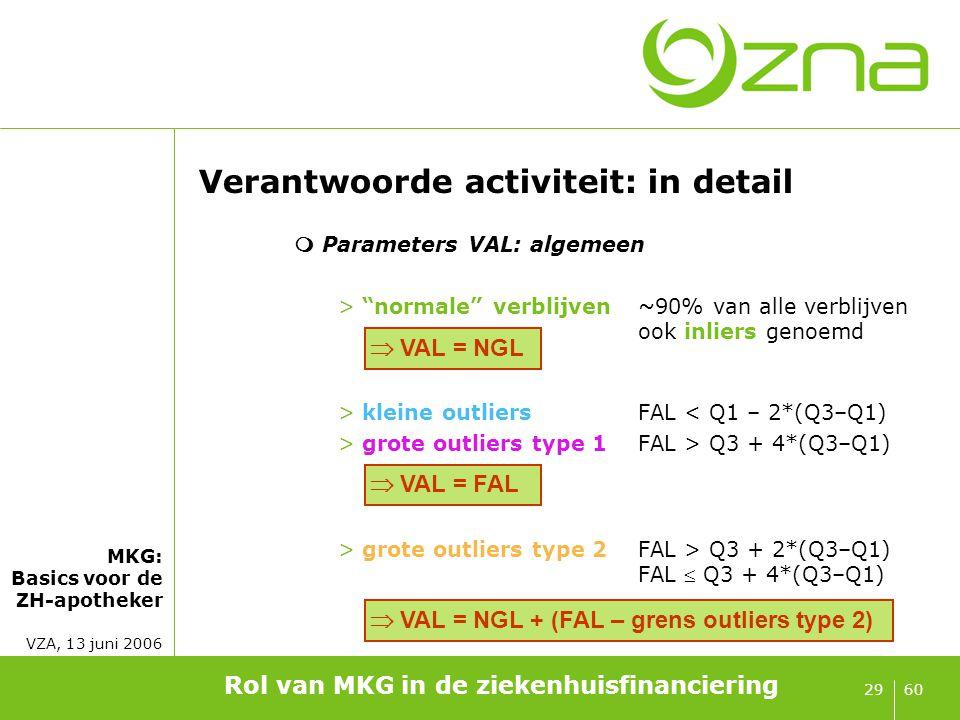 """MKG: Basics voor de ZH-apotheker VZA, 13 juni 2006 6029 Verantwoorde activiteit: in detail  Parameters VAL: algemeen >""""normale"""" verblijven~90% van al"""