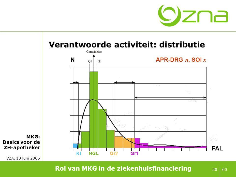 MKG: Basics voor de ZH-apotheker VZA, 13 juni 2006 6030 Verantwoorde activiteit: distributie Rol van MKG in de ziekenhuisfinanciering KlNGLGr2Gr1 FAL
