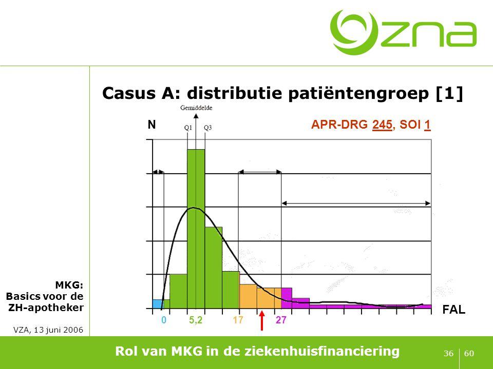MKG: Basics voor de ZH-apotheker VZA, 13 juni 2006 6036 Casus A: distributie patiëntengroep [1] Rol van MKG in de ziekenhuisfinanciering 05,21727 FAL