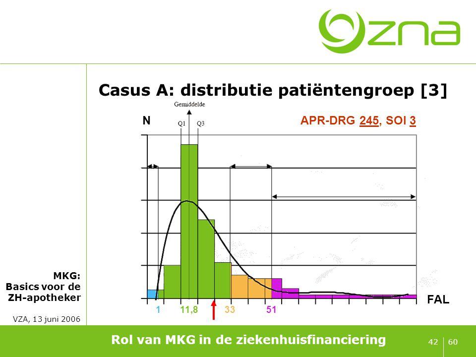 MKG: Basics voor de ZH-apotheker VZA, 13 juni 2006 6042 Casus A: distributie patiëntengroep [3] Rol van MKG in de ziekenhuisfinanciering 111,83351 FAL