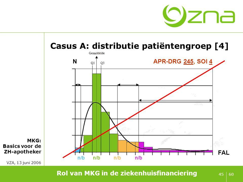 MKG: Basics voor de ZH-apotheker VZA, 13 juni 2006 6045 Casus A: distributie patiëntengroep [4] Rol van MKG in de ziekenhuisfinanciering n/b FAL NAPR-