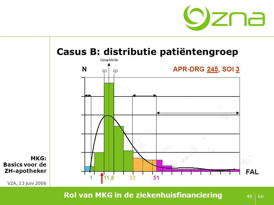 MKG: Basics voor de ZH-apotheker VZA, 13 juni 2006 6048 Casus B: distributie patiëntengroep Rol van MKG in de ziekenhuisfinanciering 111,83351 FAL NAP