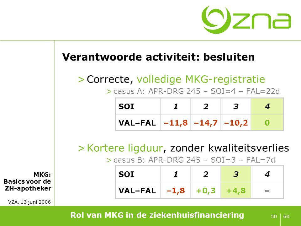 MKG: Basics voor de ZH-apotheker VZA, 13 juni 2006 6050 Verantwoorde activiteit: besluiten >Correcte, volledige MKG-registratie >casus A: APR-DRG 245