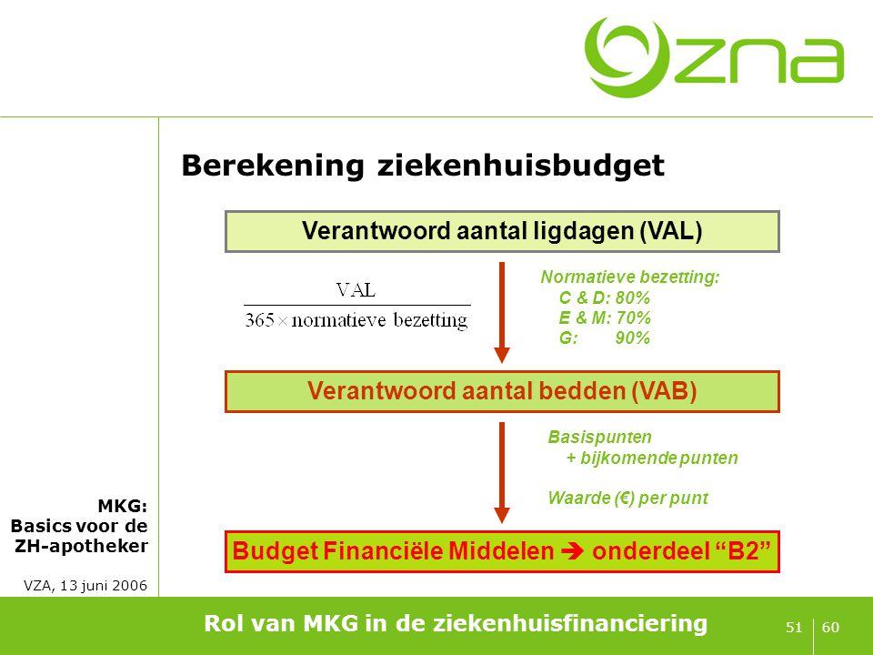 MKG: Basics voor de ZH-apotheker VZA, 13 juni 2006 6051 Rol van MKG in de ziekenhuisfinanciering Berekening ziekenhuisbudget Verantwoord aantal ligdag