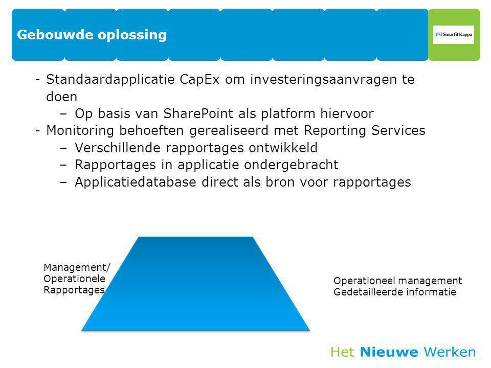 Gebouwde oplossing -Standaardapplicatie CapEx om investeringsaanvragen te doen –Op basis van SharePoint als platform hiervoor -Monitoring behoeften ge