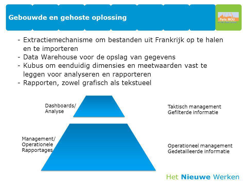Gebouwde en gehoste oplossing -Extractiemechanisme om bestanden uit Frankrijk op te halen en te importeren -Data Warehouse voor de opslag van gegevens